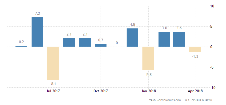 US Durable Goods Orders Worse than Forecasts