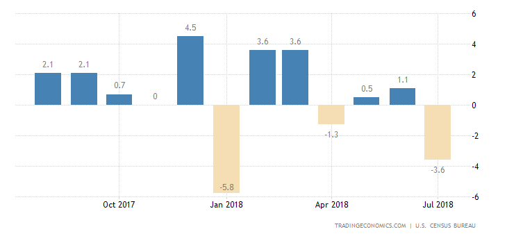 US Durable Goods Orders Fall More than Expected