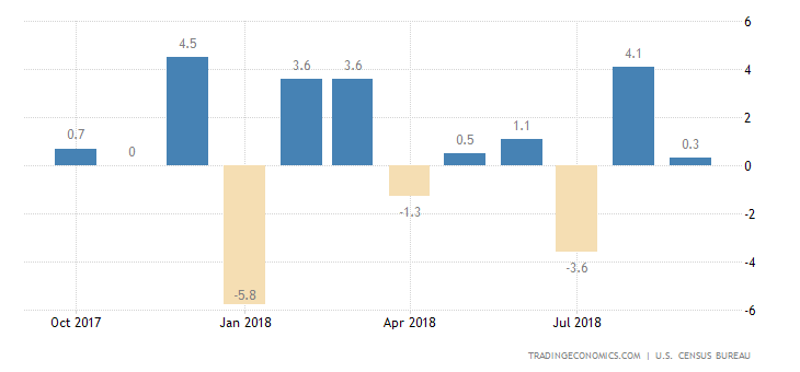 US Durable Goods Orders Unexpectedly Increase