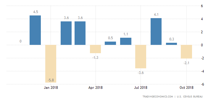 US Durable Goods Orders Post Biggest Fall in Over a Year