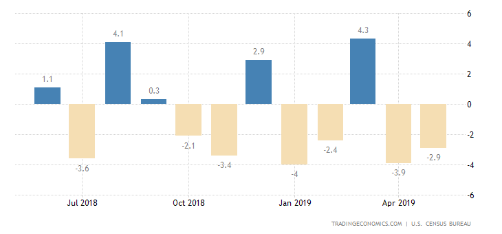 US Durable Goods Orders Drop for 2nd Straight Month