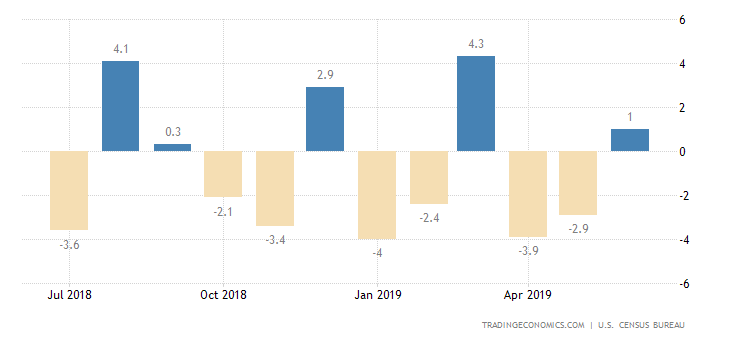 US Durable Goods Orders Rise the Most in Almost a Year