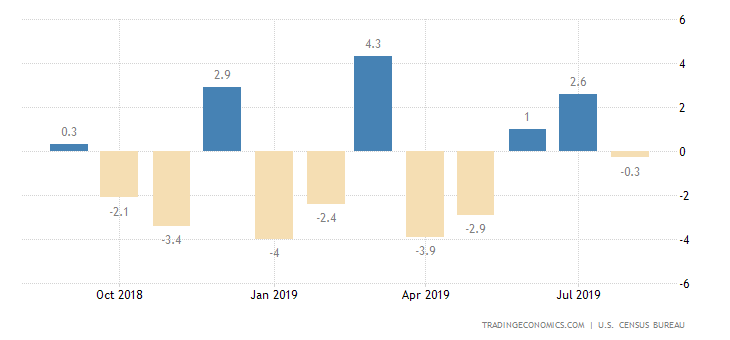 US Durable Goods Orders Unexpectedly Rise