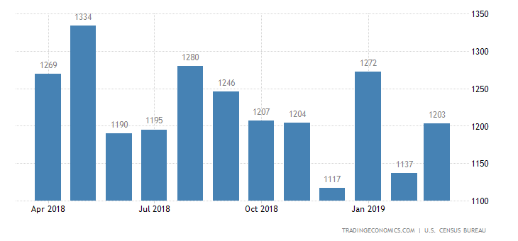 US Housing Starts Fall to Near 2-Year Low in March