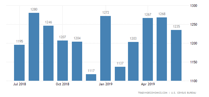 US Housing Starts Fall in June