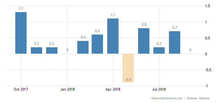 US Industrial Output Growth Beats Forecasts