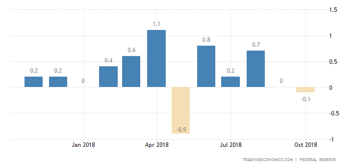 US Industrial Output Growth Weaker than Expected