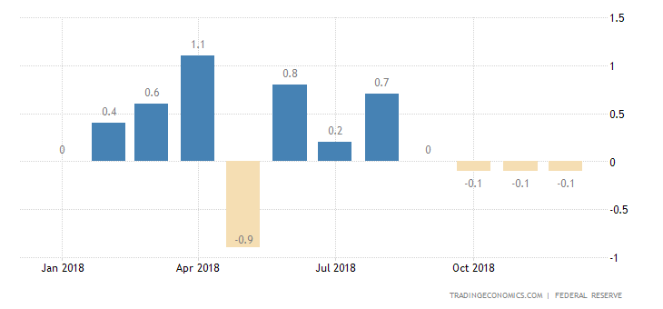 US Industrial Production Rises More than Expected