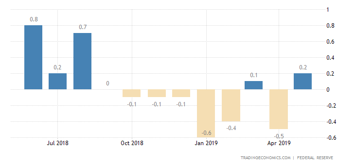 US Industrial Output Rises the Most in 6 Months