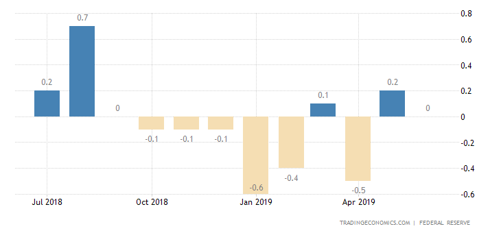 US Industrial Output Flat in June
