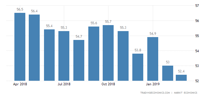 US Manufacturing PMI Revised Slightly Lower