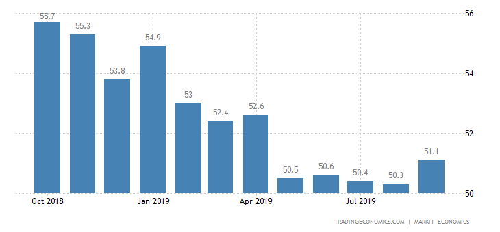 US Factory Activity Growth at 6-Month High