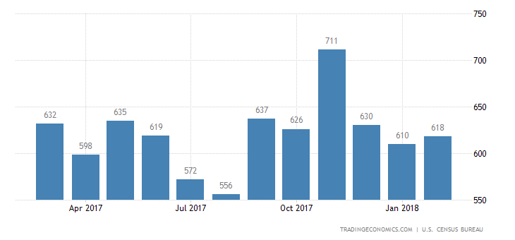 US New Home Sales Fall for 3rd Month