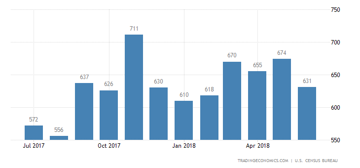 US New Home Sales at 8-Month Low