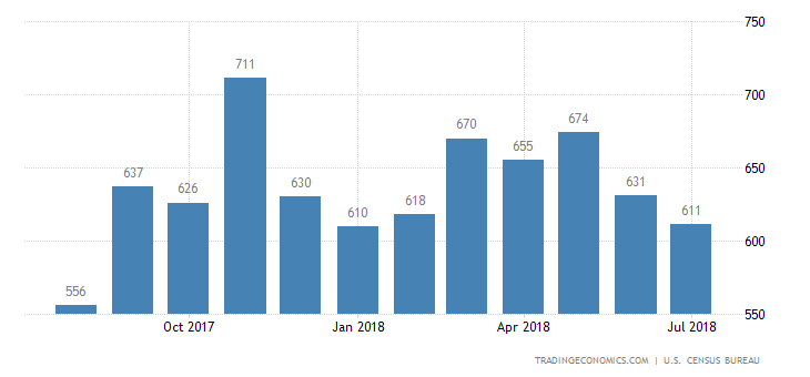 US New Home Sales Unexpectedly Fall