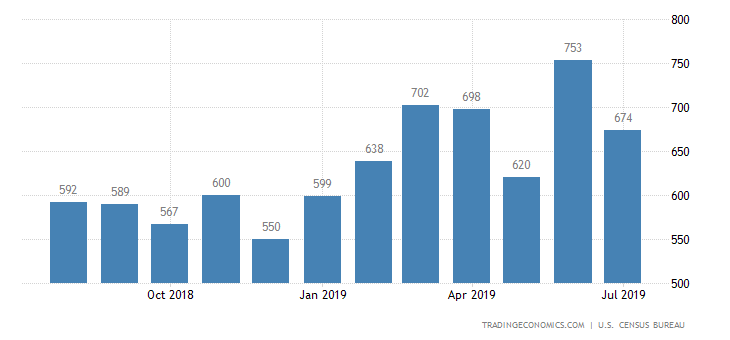 United States New Home Sales | 2019 | Data | Chart