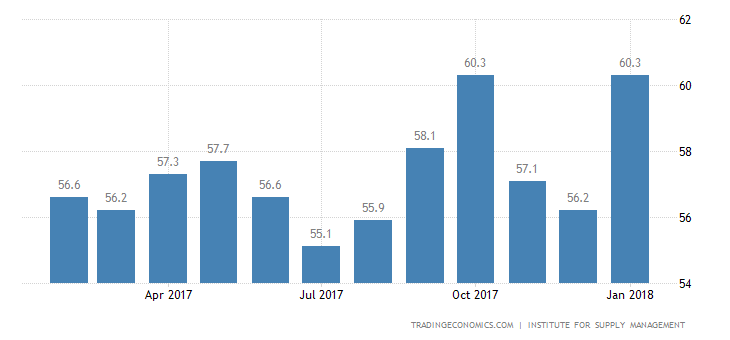 US Services Sector Growth Highest Since 2005: ISM