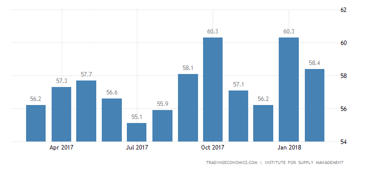US Services Growth Slows Less than Expected