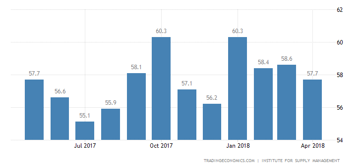US ISM Non Manufacturing PMI Disappoints