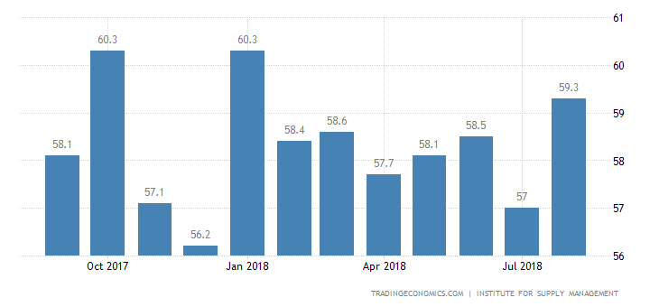 US Services Grew for 103rd Consecutive Month: ISM