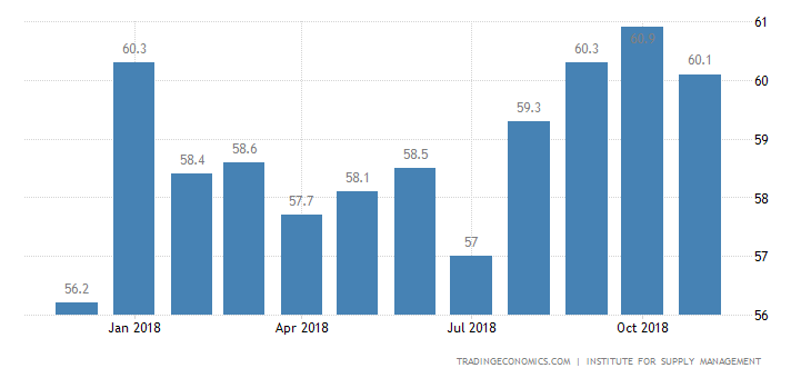 US Services Growth Beats Forecasts: ISM
