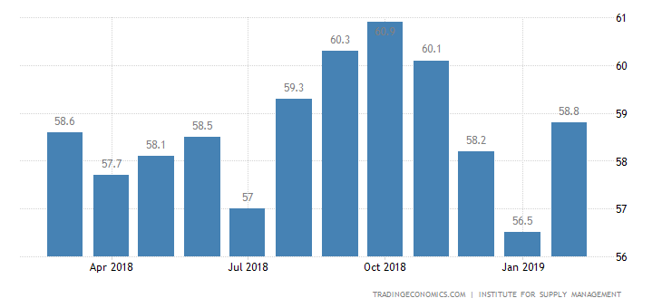 US Services Growth Beat Forecasts: ISM