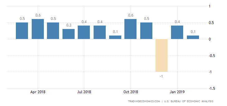 US Personal Spending Posts Biggest Fall in Over 9 Years