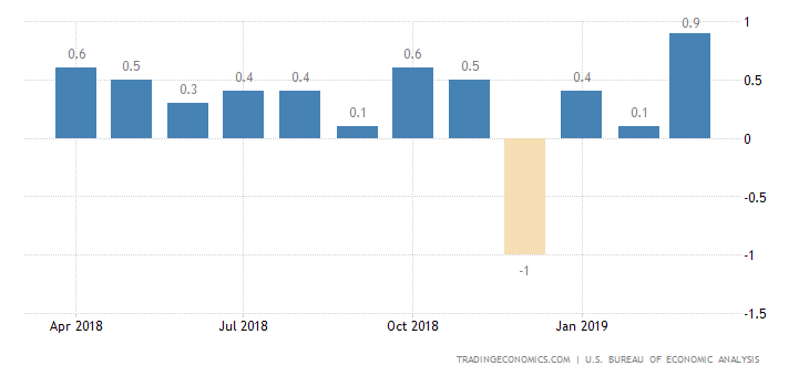 US Consumer Spending Rises the Most in 9-1/2 Years
