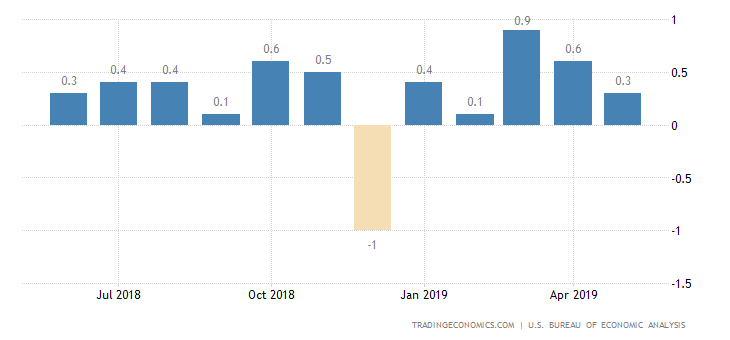 US Personal Spending Rises 0.4% in May