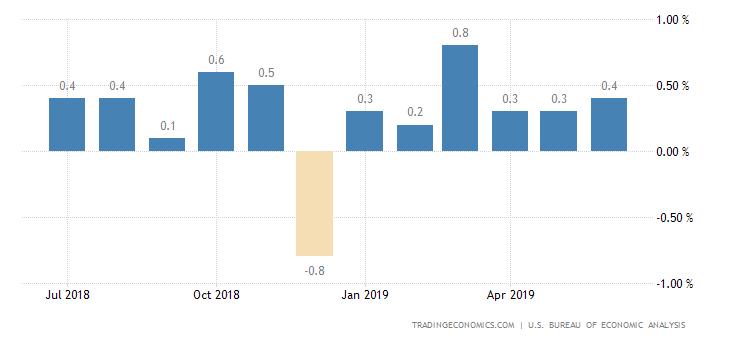 US Personal Spending Rises 0.3% in June