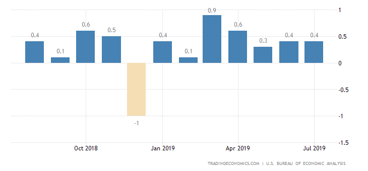 US Personal Spending Rises More than Expected