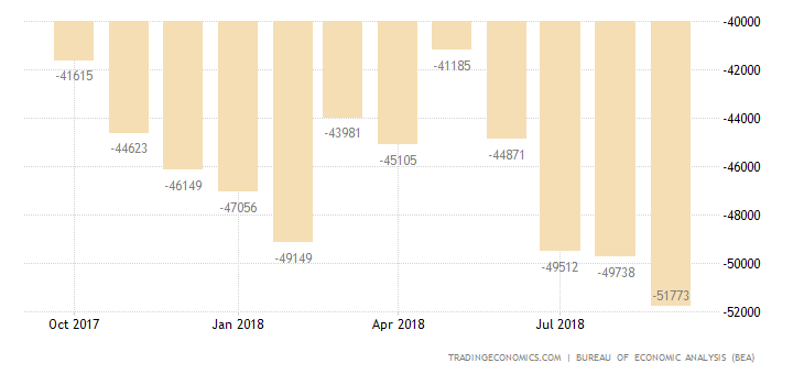 US Trade Deficit Jumps to 6 Month High
