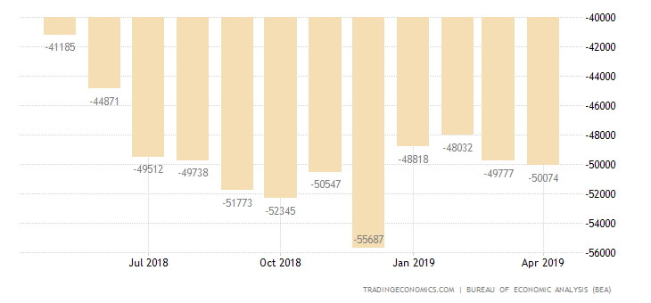 US Trade Surplus Widens in March