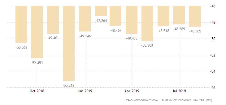 United States Balance of Trade | 2019 | Data | Chart
