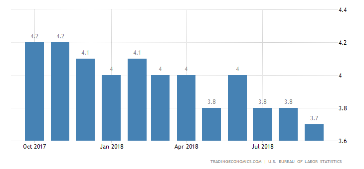US Jobless Rate Down to Near 49-Year Low of 3.7%