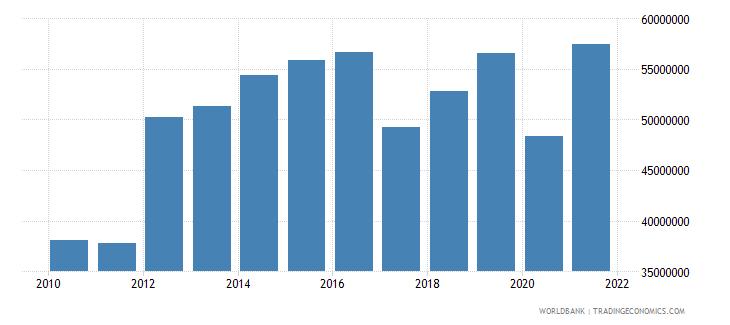 aruba adjusted savings carbon dioxide damage us dollar wb data