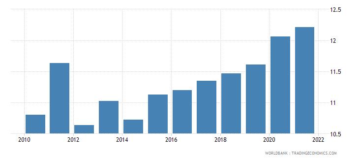 aruba adjusted savings consumption of fixed capital percent of gni wb data