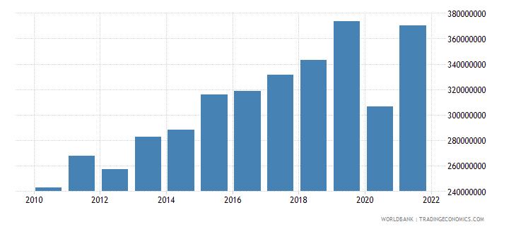 aruba adjusted savings consumption of fixed capital us dollar wb data