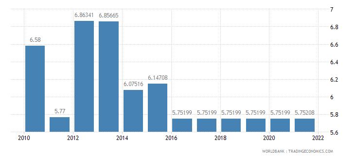 aruba adjusted savings education expenditure percent of gni wb data