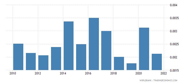 aruba adjusted savings natural resources depletion percent of gni wb data
