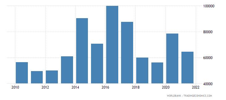 aruba adjusted savings net forest depletion current us$ wb data