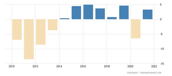 aruba adjusted savings net national savings percent of gni wb data