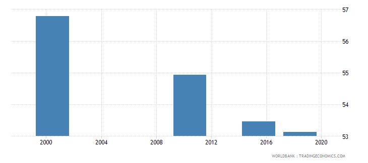 aruba adult illiterate population 15 years percent female wb data