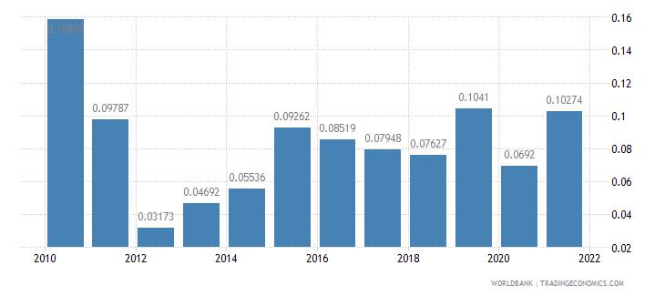 aruba agricultural raw materials exports percent of merchandise exports wb data