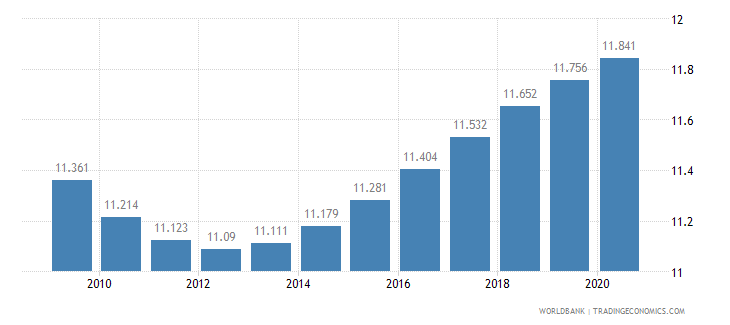 aruba birth rate crude per 1 000 people wb data