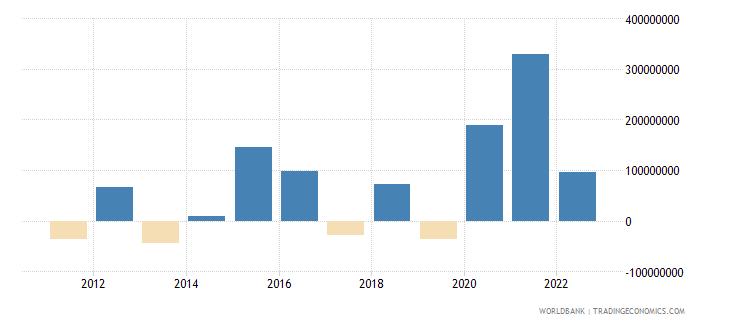 aruba changes in net reserves bop us dollar wb data