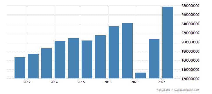 aruba commercial service exports us dollar wb data