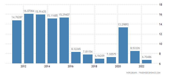 aruba communications computer etc percent of service exports bop wb data