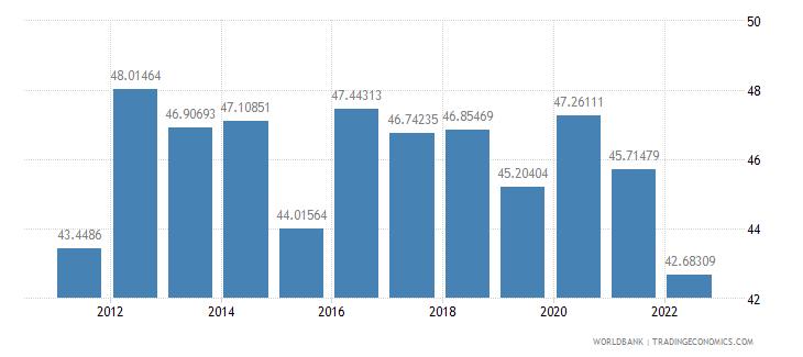 aruba communications computer etc percent of service imports bop wb data