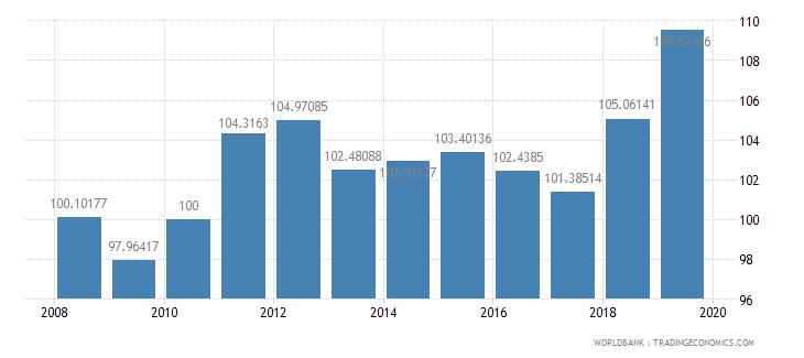 aruba consumer price index 2005  100 wb data